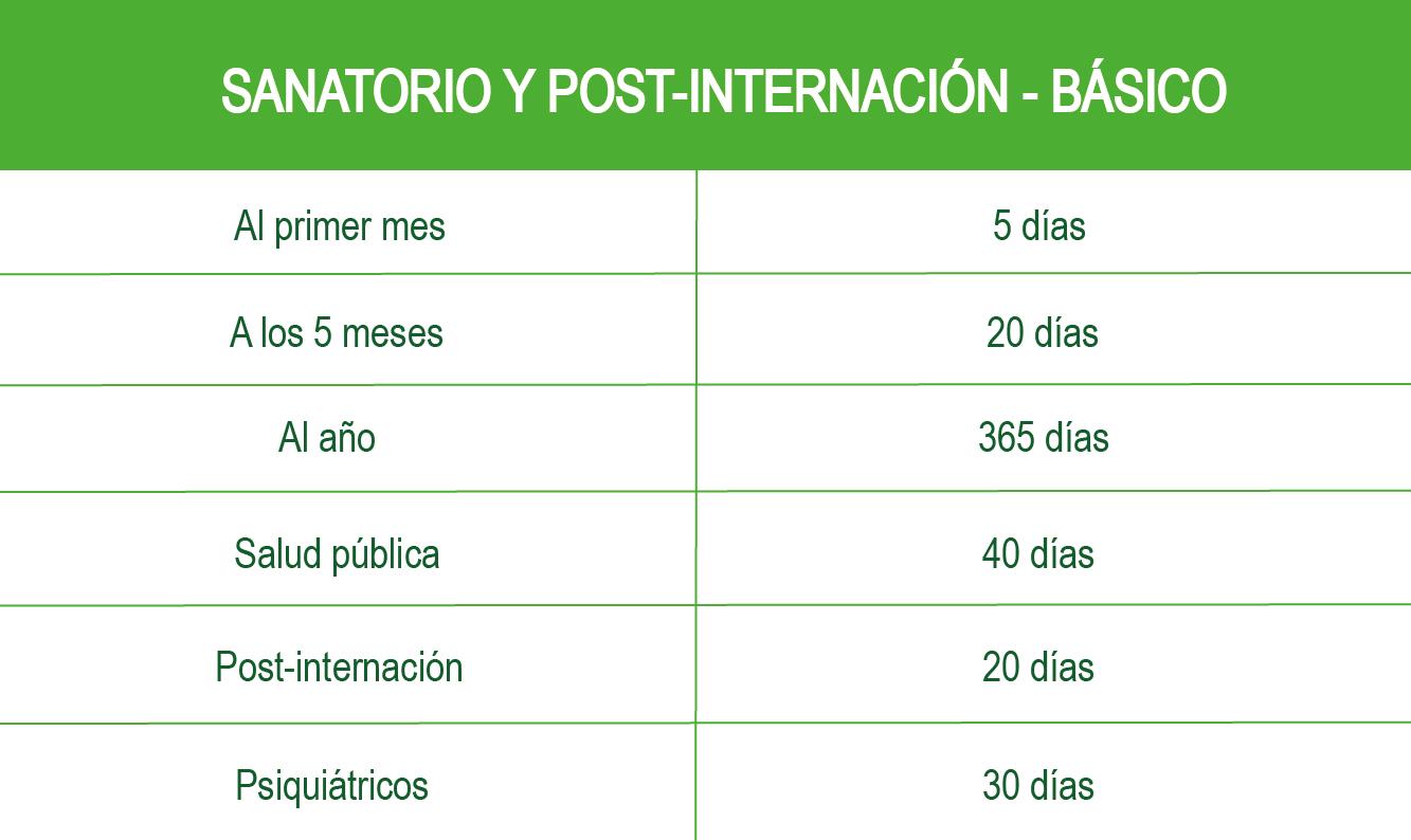 Adquisición de derechos en sanatorio, hospital y post-internación (días para utilizar)